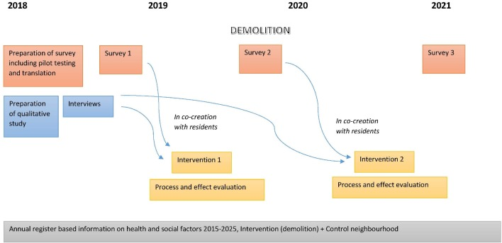 Health, well-being and social relations in a changing neighbourhood: protocol for a prospective, multimethods study of the consequences of large structural changes in an ethnic diverse social housing area in Denmark.